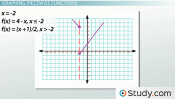 How to Graph Piecewise Functions - Video & Lesson Transcript   Study.com