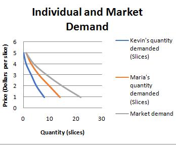 individual and market demand