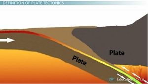 Plate Tectonics A Unified Theory For Change Of The Earths Surface