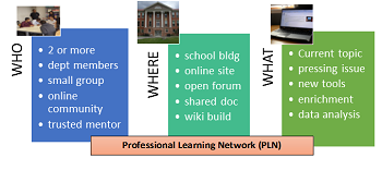 graphic explaining a Professional Learning Network