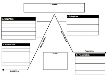 Using graphic organizers for prewriting for Prewriting outline template