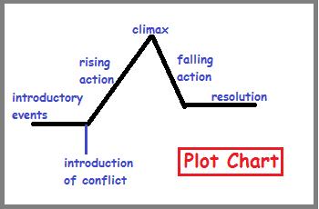 Rising action chart dolapgnetband rising action chart ccuart Choice Image