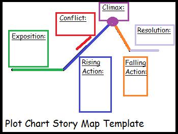 Story Map Template Study Com
