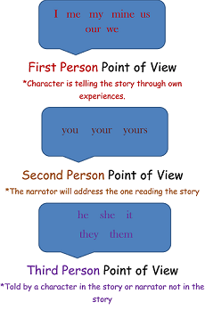 Point Of View Lesson For Kids Definition Examples Study Com