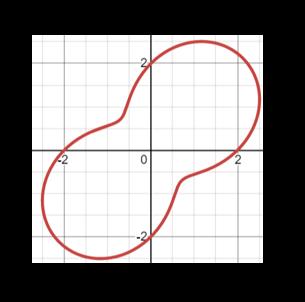 Plot The Polar Curve R 2 Sin 2 Theta Study Com