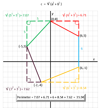 Finding the Perimeter & Area of a Polygon Graphed on a