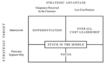 low cost or differentiation Strategy and product differentiation strategy on the performance of firms   firms with cost leadership strategy and firms with product differentiation strategy.