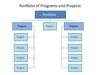 Hierarchy of programs and projects