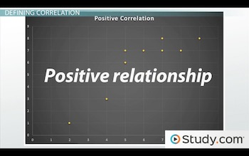 graph showing positive correlation