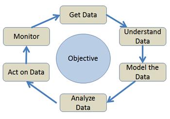 Purposes of Research: Exploratory, Descriptive & Explanatory