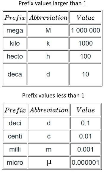 Techniques for Converting Units in the Metric System ...