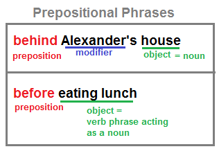 How to Find a Prepositional Phrase | Study.com