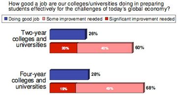 Graph shows employers are not satisfied with preparation of recent college grads