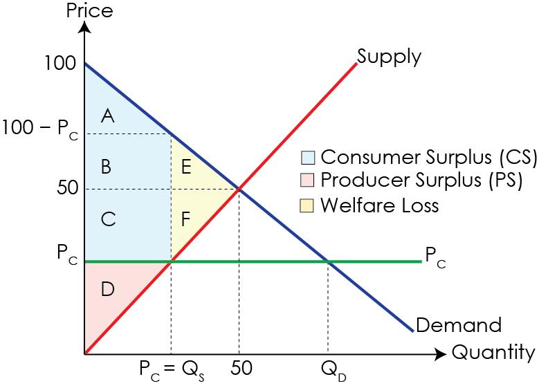 Price ceiling surplus