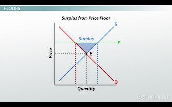 Price Ceilings And Floors In Microeconomics