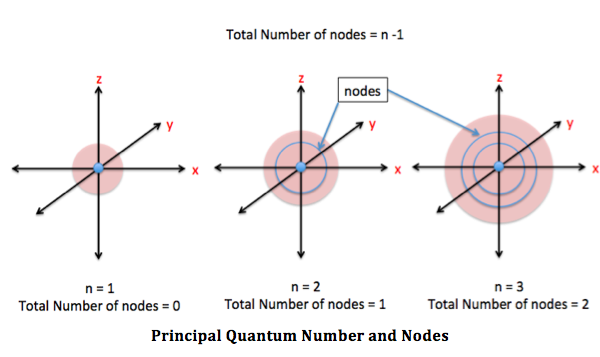 Principal Quantum Number and Nodes