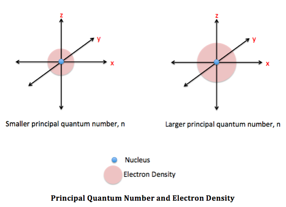 Principal Quantum Number and Electron Density