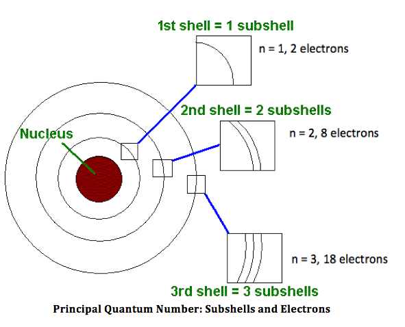 quantum numbers diagram - photo #36