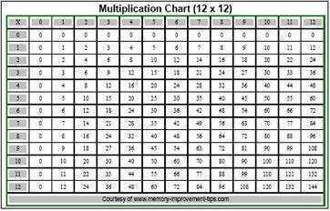 math worksheet : multiplying integers rules  examples  video  lesson transcript  : Multiplication Integers Worksheet