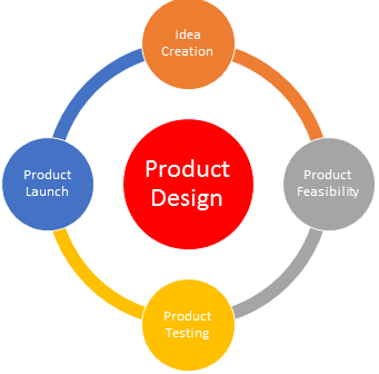 Steps of the product design process for Product design development