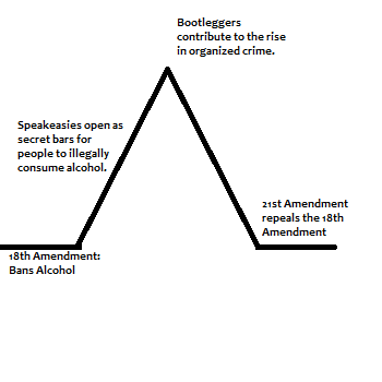 This plot diagram is used to demonstrate the events during the Prohibition Era.