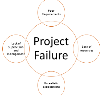 minimising it project management failure Most software projects fail completely or partial failures because a small number  of projects meet all  to minimize costs while working with maximum.