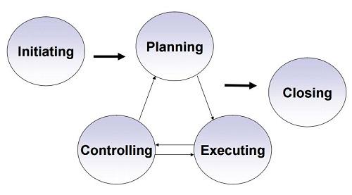 Basic Project Management: Concepts, Skills & Tools   Study.com