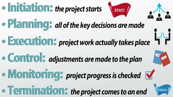 What is a Project Management Framework? - Definition & Examples