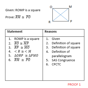 Proof Strategies in Geometry