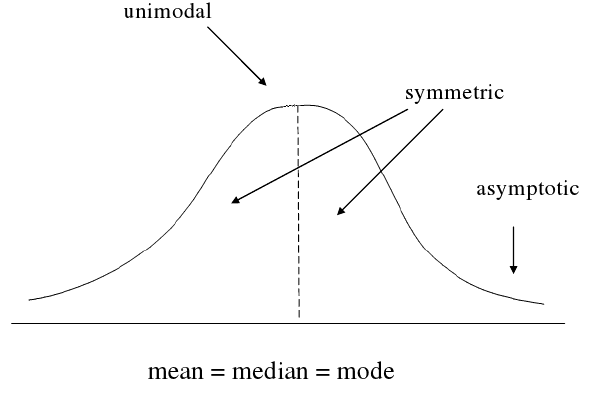 How do I include mean median and mode in a psychology essay?