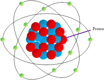 This a model of an atom. Protons are in the center of an atom.