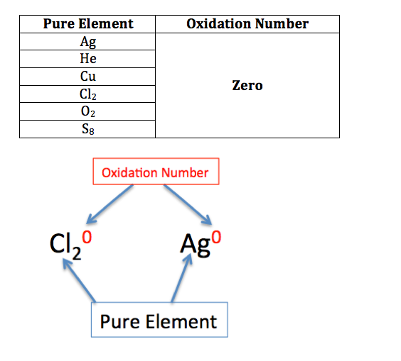 Oxidation Number Definition Rules and Examples Video and Lesson – Assigning Oxidation Numbers Worksheet