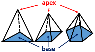 What is an apex in math study apex of pyramids fandeluxe