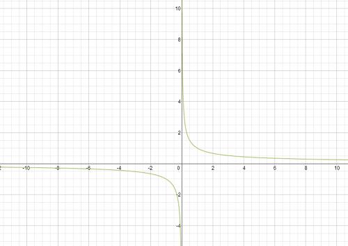 Pre calculus essay
