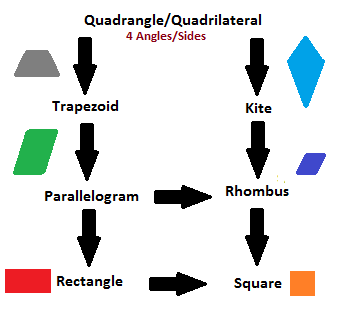 What is a quadrangle definition shapes video lesson remember these are all types of quadrangles so a trapezoid kite parallelogram rhombus rectangle and square are all types of quadrilaterals ccuart Choice Image