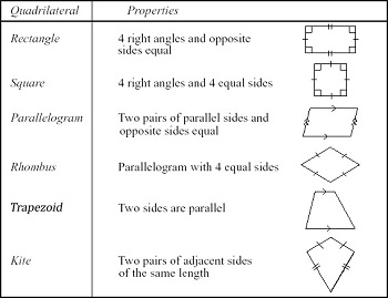 Plane Shapes: Types & Properties - Video & Lesson Transcript