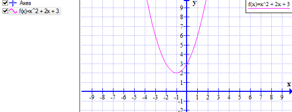 Quadratic Function Graph
