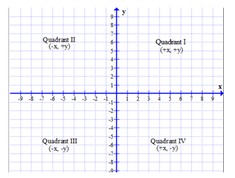 Cartesian coordinate system with quadrants