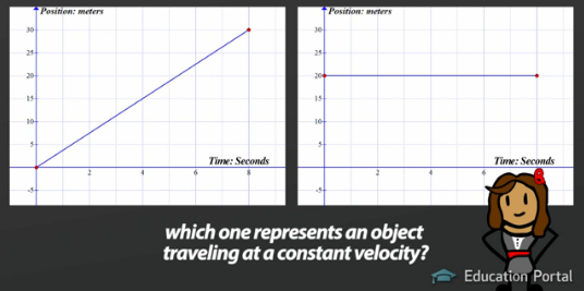 Understanding graphs of motion giving qualitative descriptions after all this graph shows the position and the time both changing at a constant rate the second graph shows an object that is not moving if you had to ccuart Choice Image