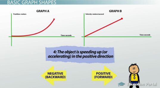 Understanding graphs of motion giving qualitative descriptions null ccuart Gallery
