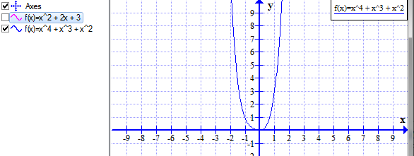 Quartile Function graph