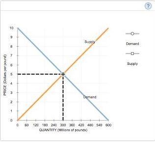short run demand curve