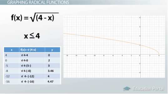 What is a Radical Function Definition Equations Graphs – Graphing Square Root Functions Worksheet