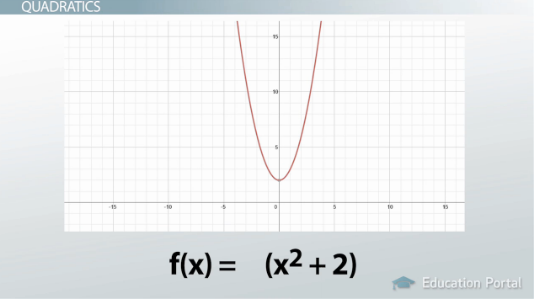 What Is A Radical Function Definition Equations Graphs Video