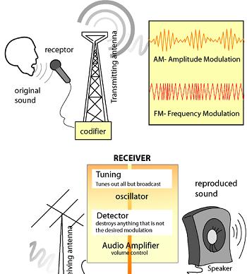 how to make radio waves