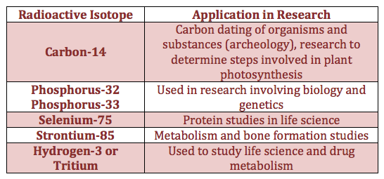 What Isotopes Are Used In Absolute Dating