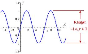 Marvelous You Can See From This Graph That The Domain Of The Function Is All Real  Numbers.
