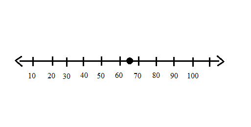 Quiz Worksheet Graph Rational Numbers On A Number Line Study. Which Number Is Graphed On The Line. Worksheet. Numbers On A Number Line Worksheet At Mspartners.co
