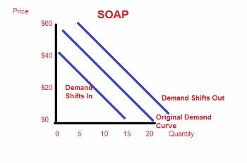 Interpreting Supply & Demand Graphs | Study com