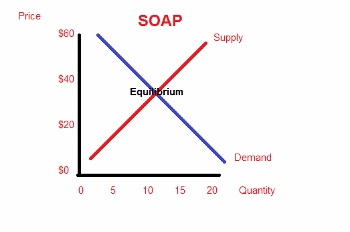 interpreting supply demand graphs study com